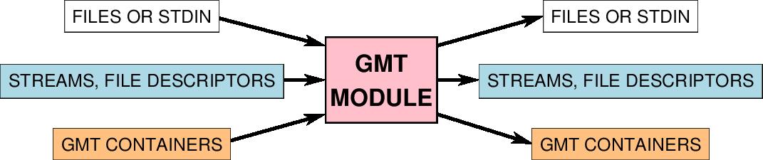 1  Introduction — GMT 5 4 2 documentation
