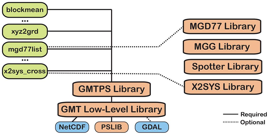 1  Introduction — GMT 6 0 0_r20460 documentation