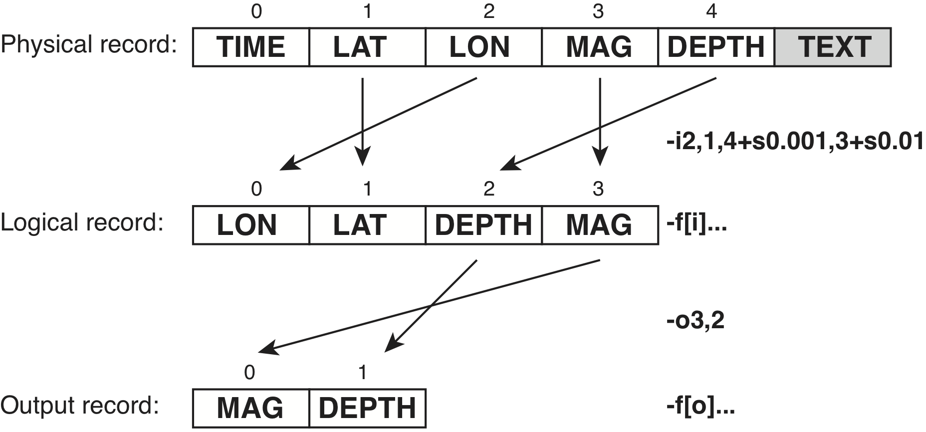 1  The Generic Mapping Tools — GMT 6 0 0_r20460 documentation